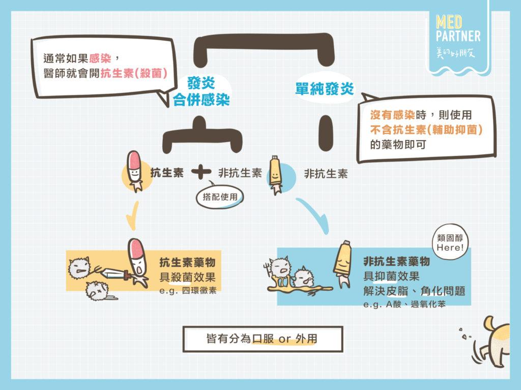 類固醇是什麼呢?http://goo.gl/yLqX6f