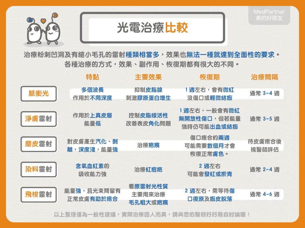 懶人包_光電治療1-7 (1)