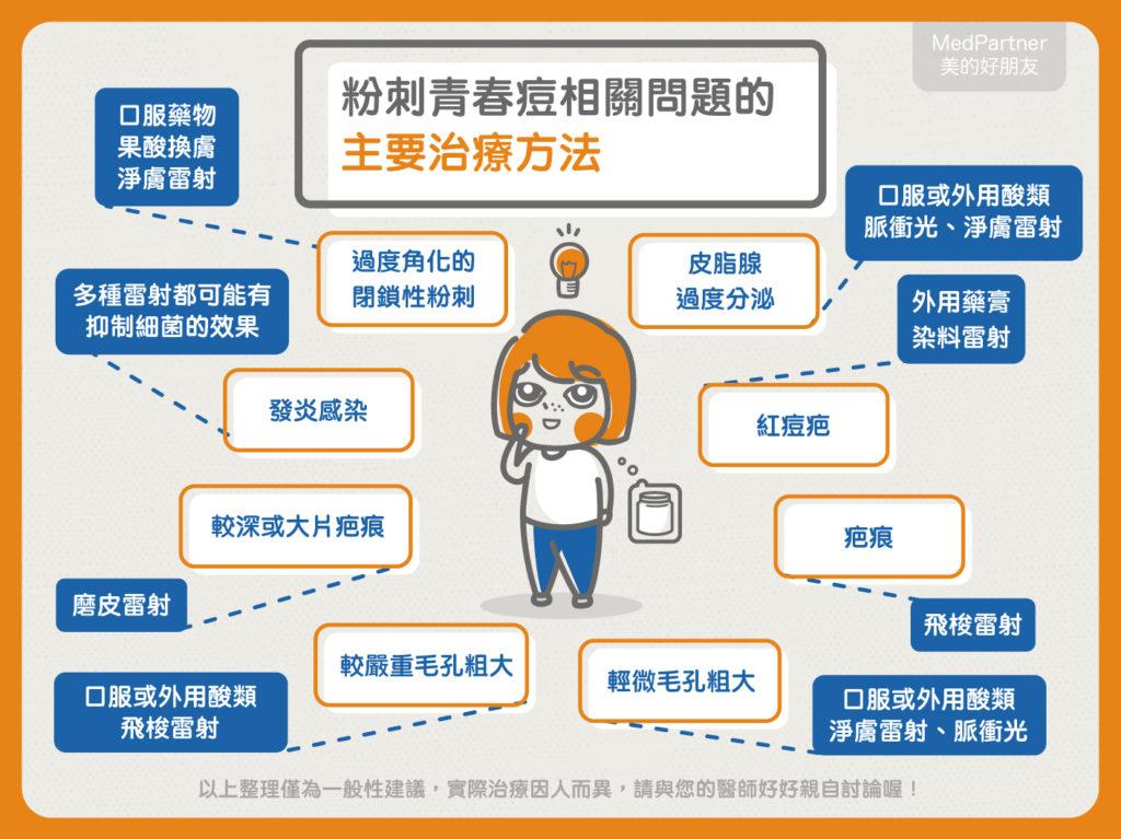 懶人包_光電治療1-8 (1)