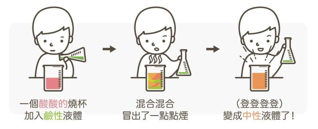 酸鹼中合迷思