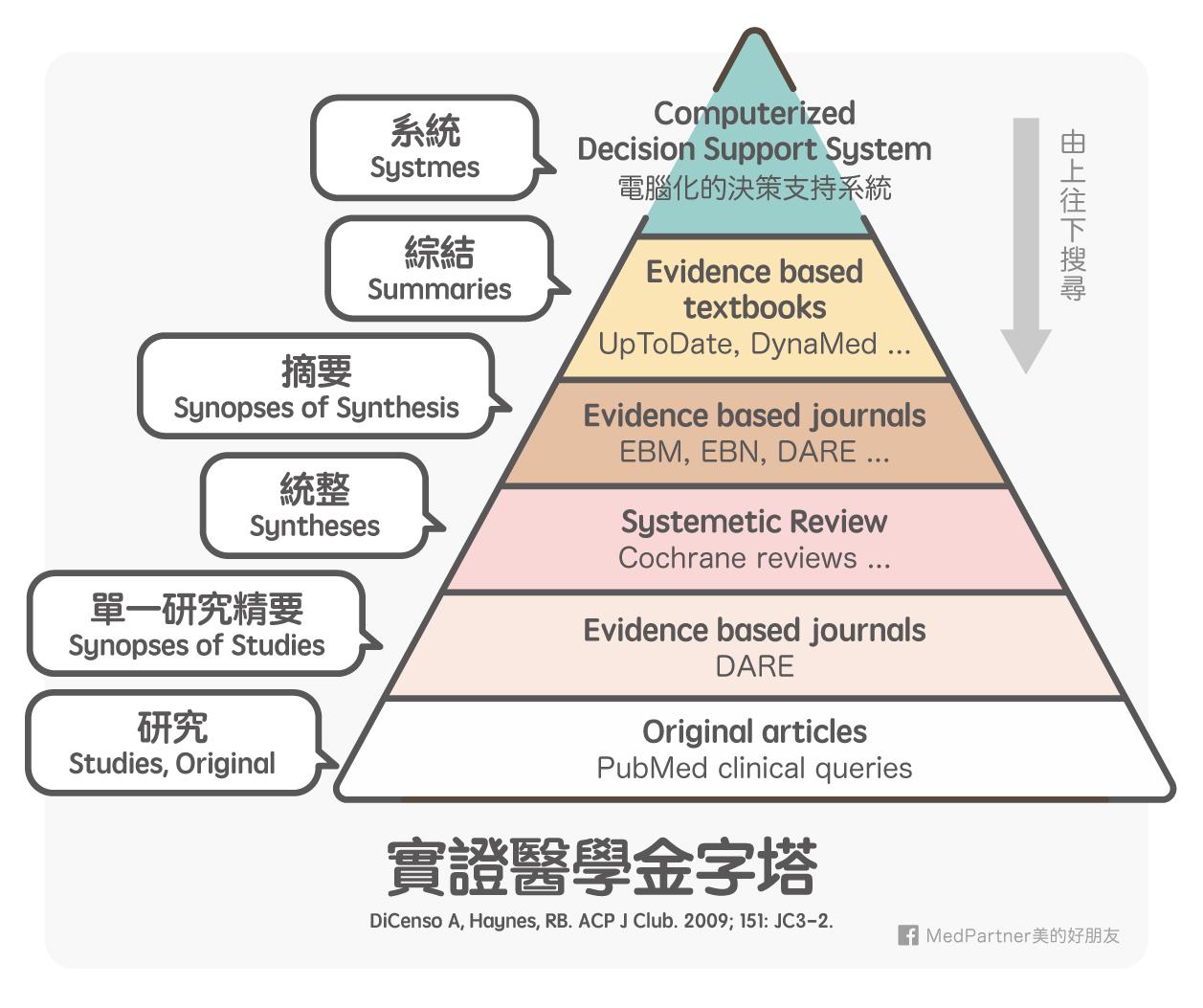 實證醫學金字塔