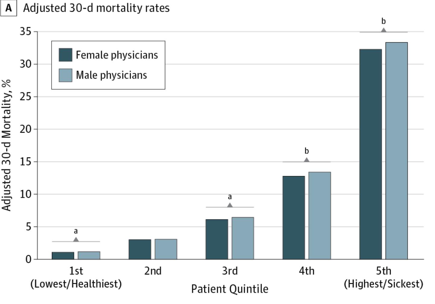 30 天內的死亡率 aP<.05. bP<.001 圖為原論文統計圖表