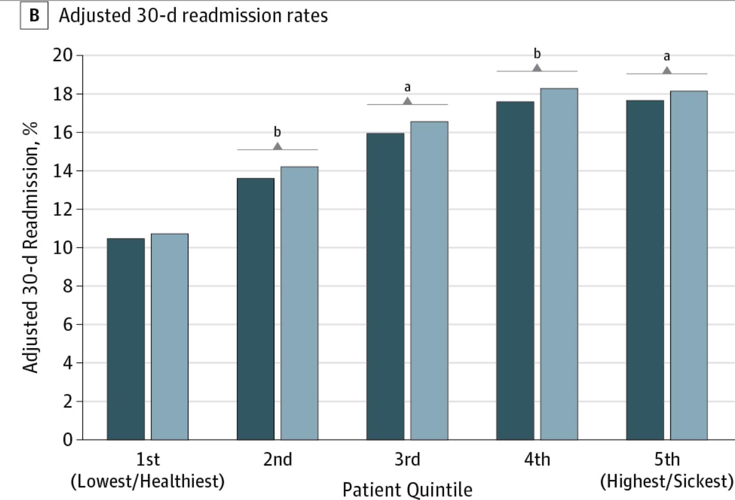 30 天內的再住院率 aP<.05. bP<.001 圖為原論文統計圖表
