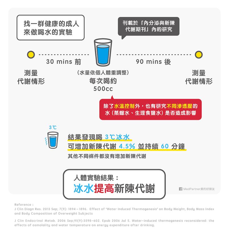 喝水人體實驗