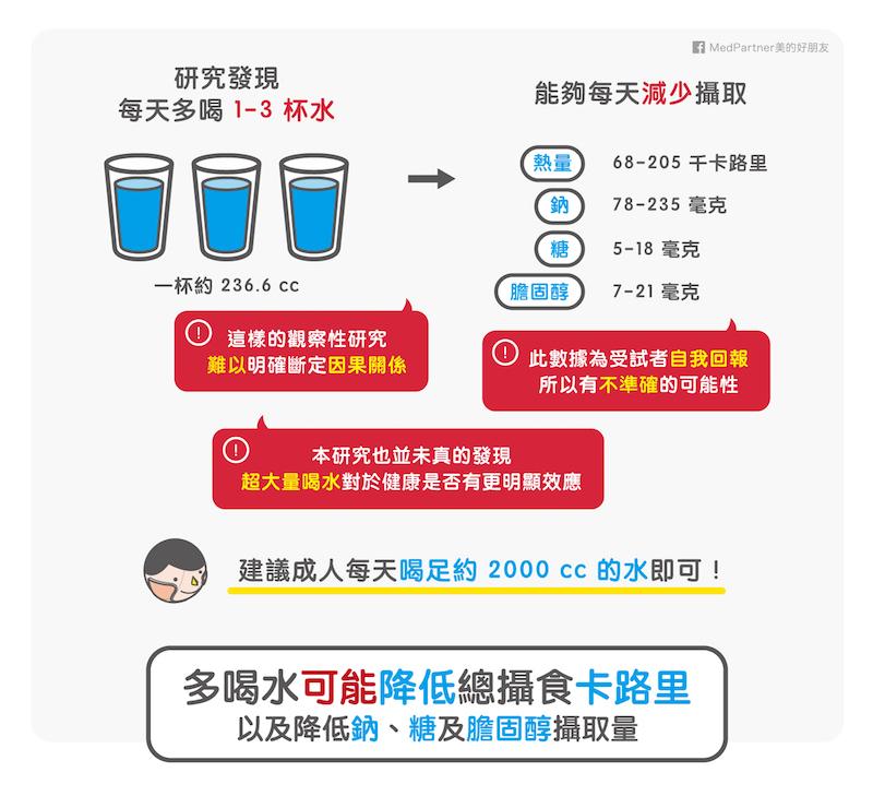 喝水降低卡路里攝取量