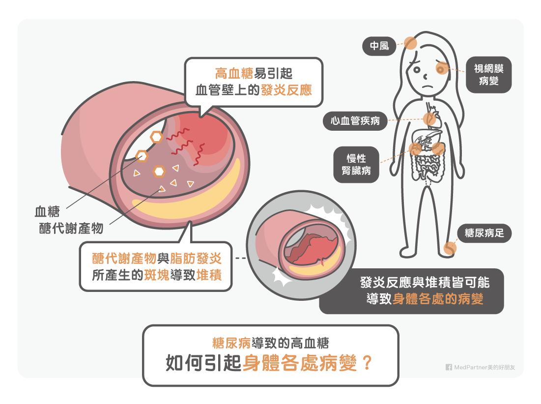 高血糖如何引發病變