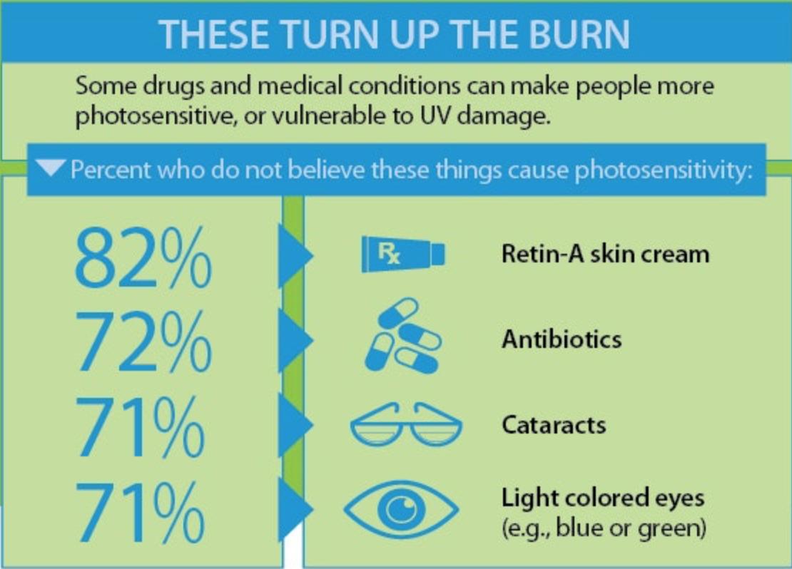 哪些狀況會增加紫外線的傷害