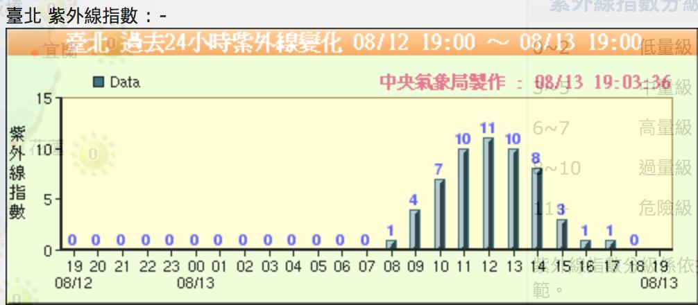 台北2017年8月13日紫外線指數
