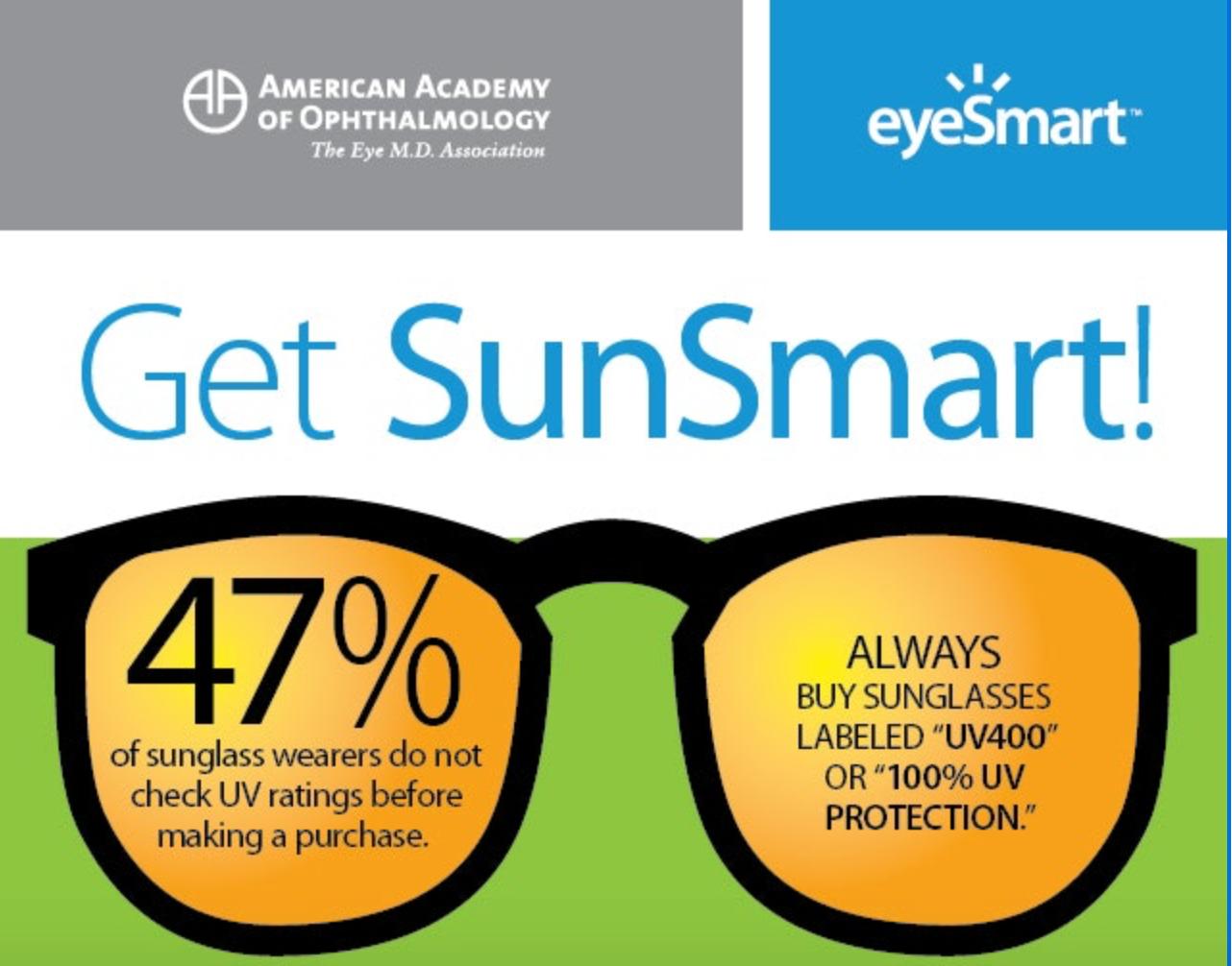 美國民眾選購太陽眼鏡時不注意抗紫外線的百分比