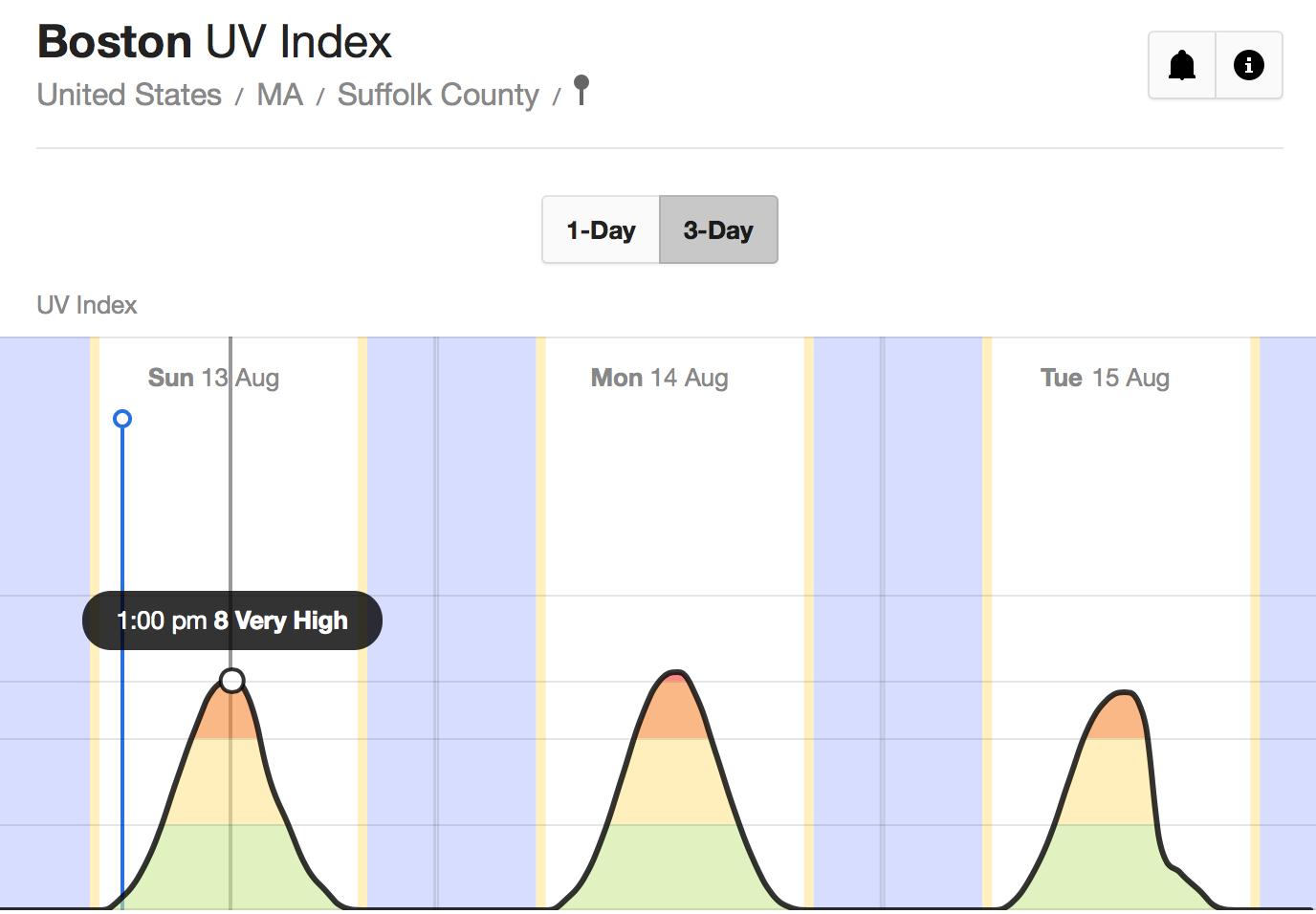 中緯度城市波士頓2017年8月13日紫外線指數