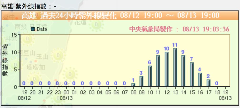 高雄2017年8月13日紫外線指數
