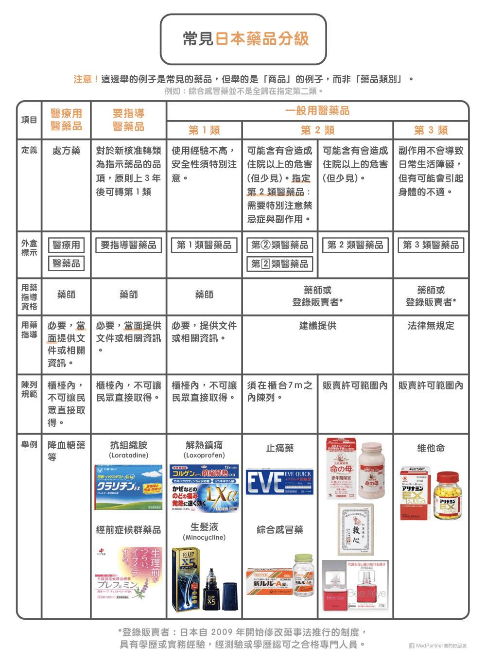 日本藥品分級表