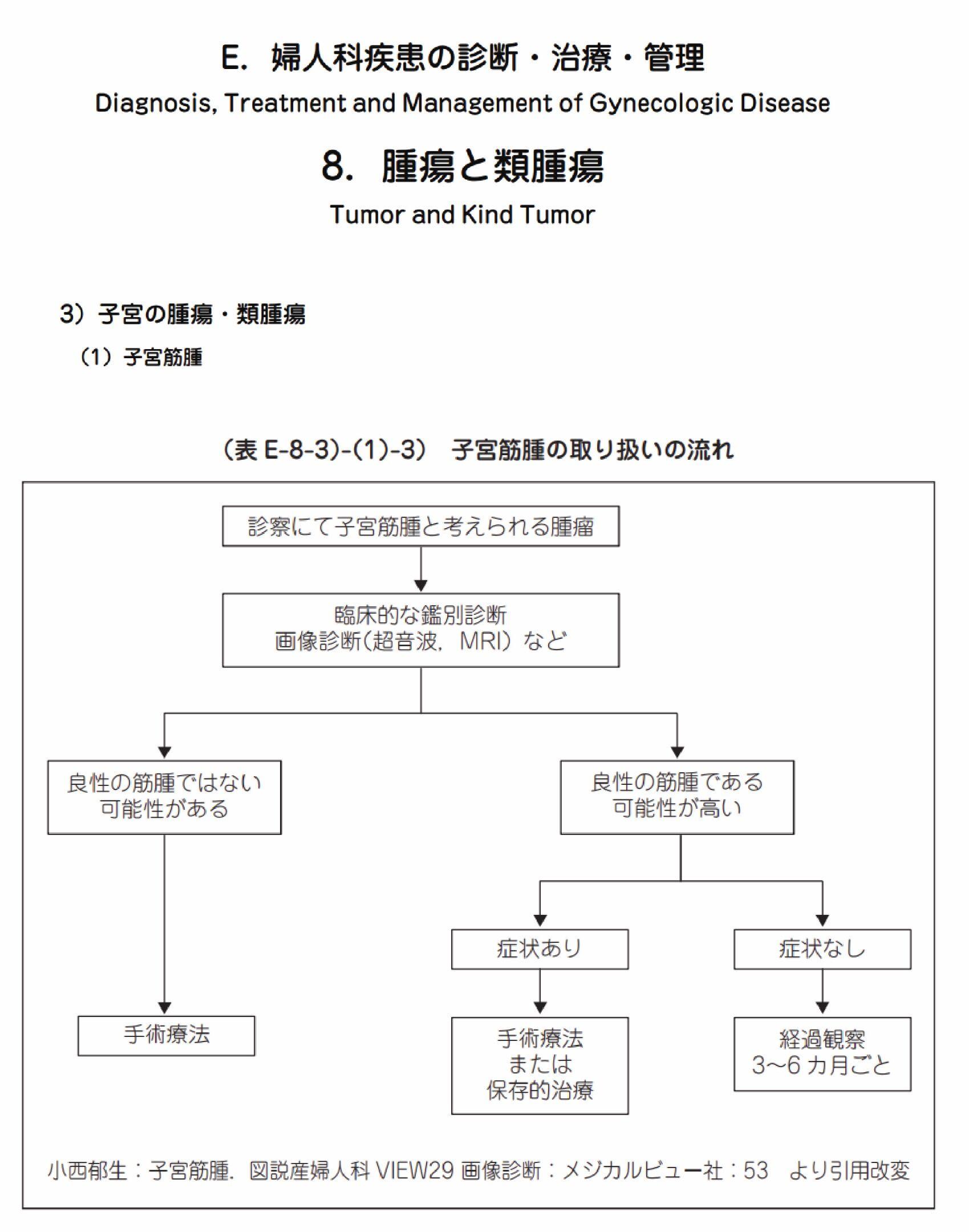 日本産科婦人科学会的治療指引