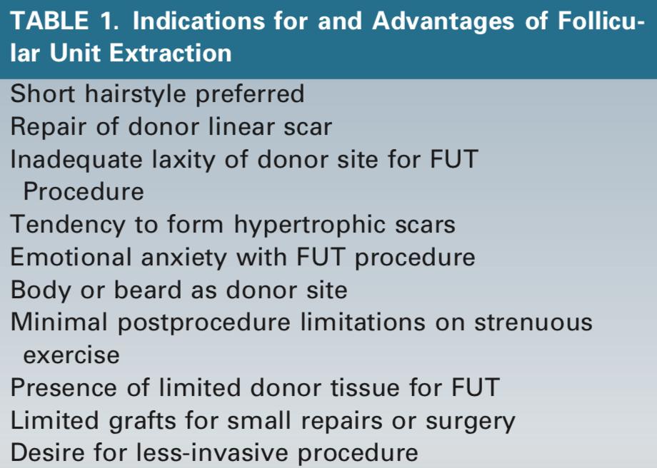10種適合FUE手術的患者