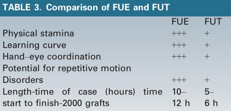 FUE與FUT手術比較