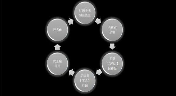 恐懼行銷惡性循環