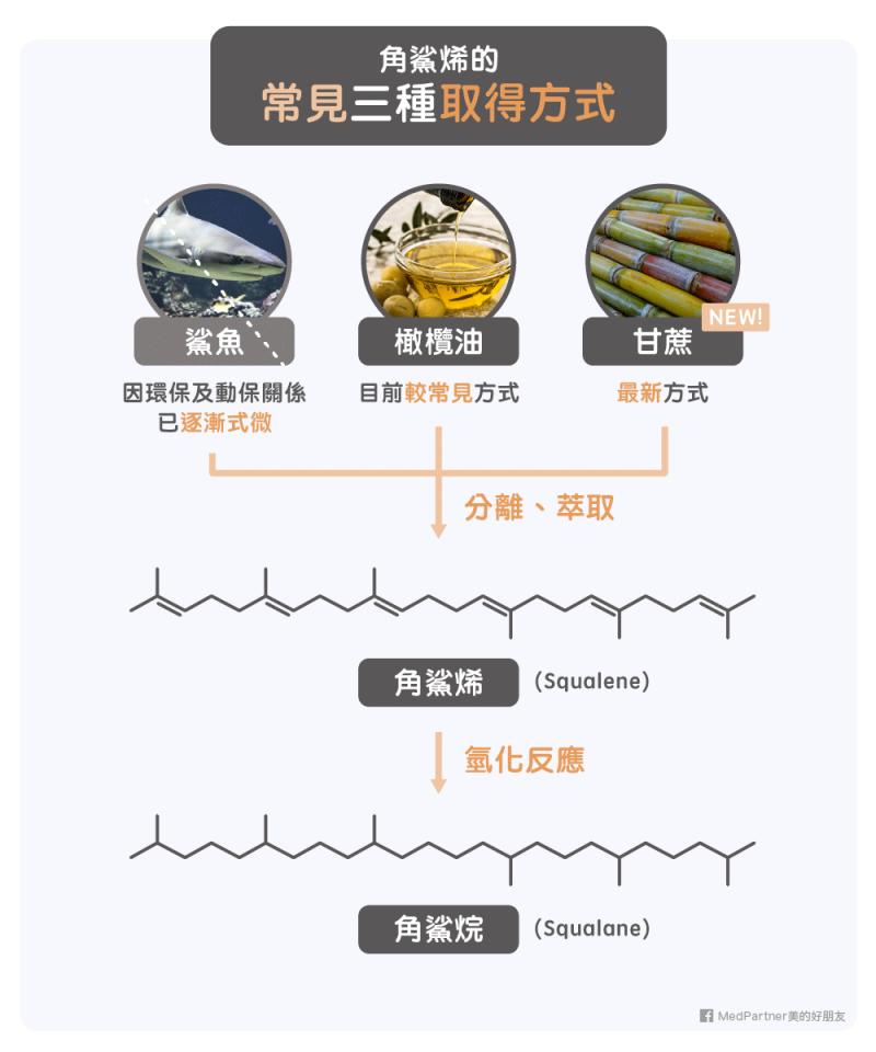 角鯊烯(Squalene)與角鯊烷(Squalane)合成過程