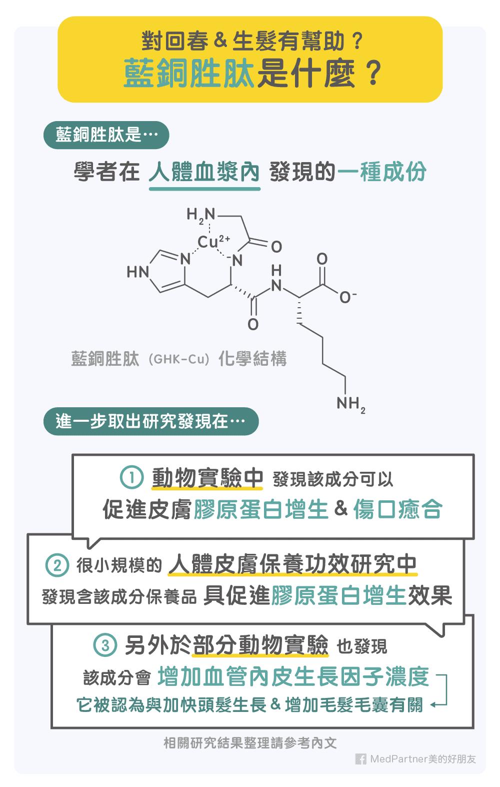 藍銅胜肽(GHK-Cu)的化學結構
