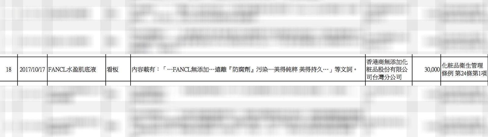台北市衛生局2017年10月份處理化粧品違規廣告處罰案件
