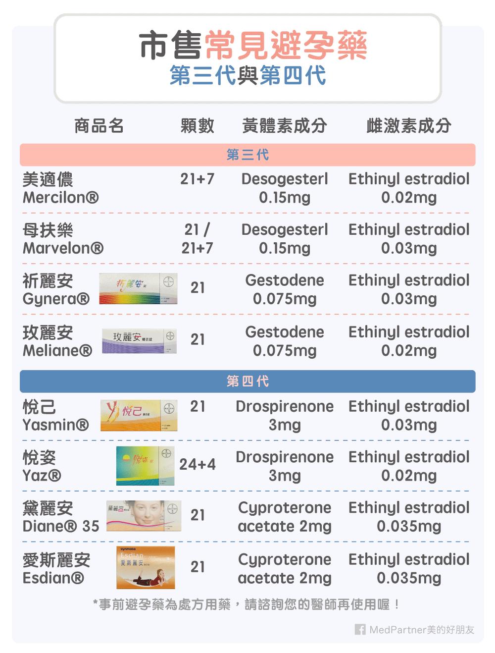 市售常見的避孕藥(第三代與第四代)
