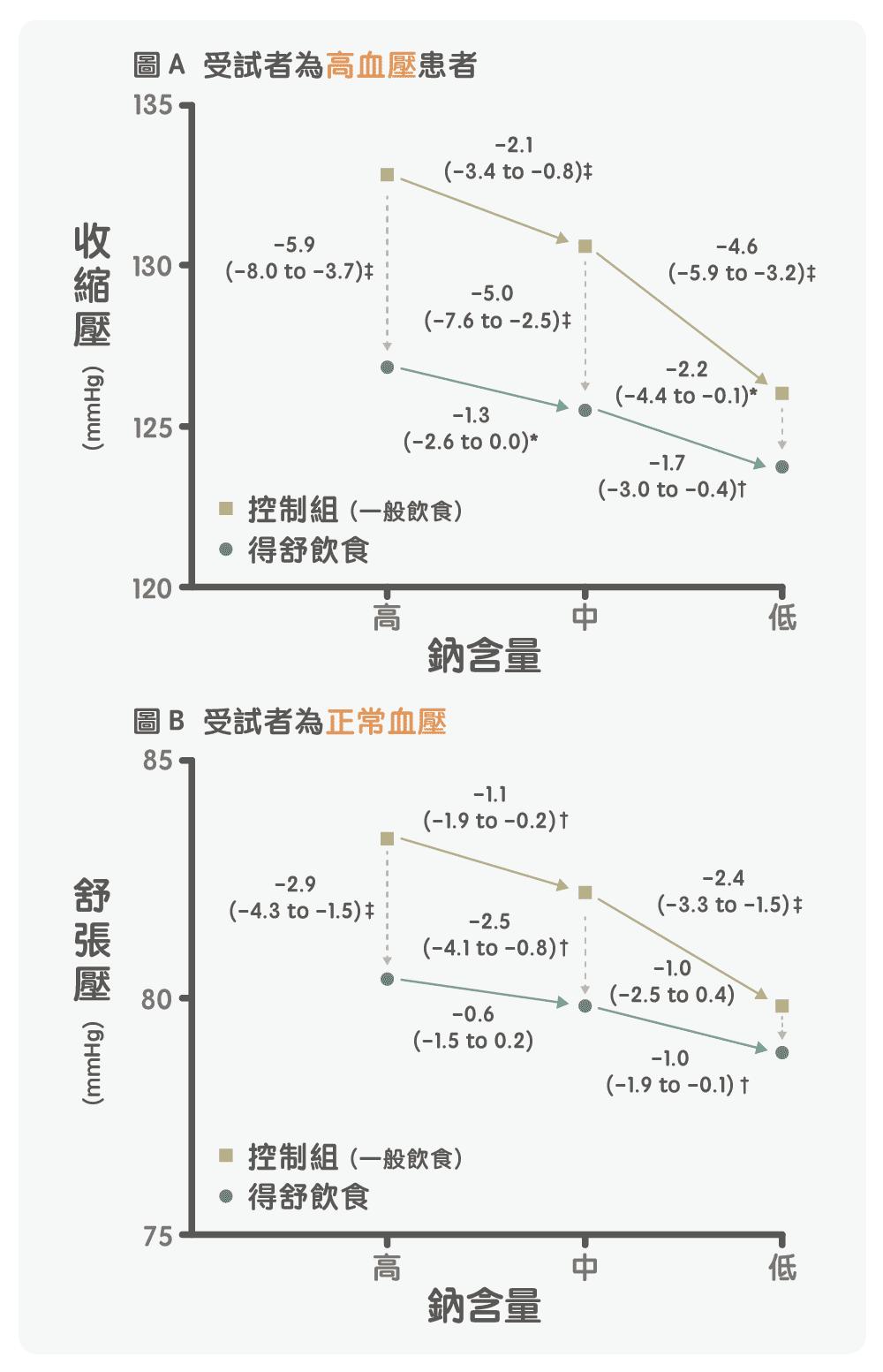 得舒飲食實驗圖表2