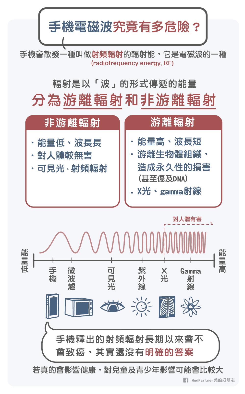 手機電磁波簡介