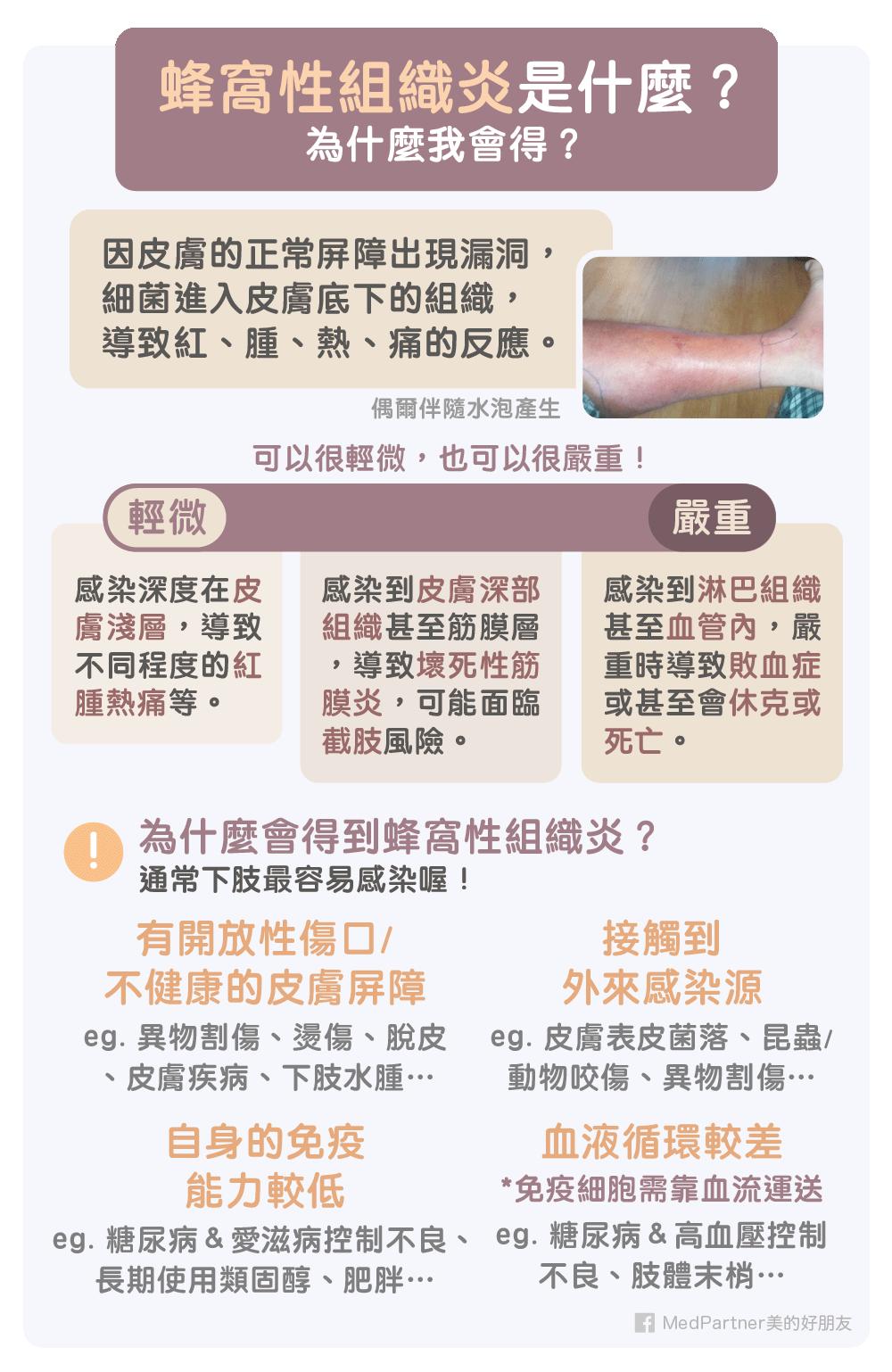 蜂窩性組織炎簡介