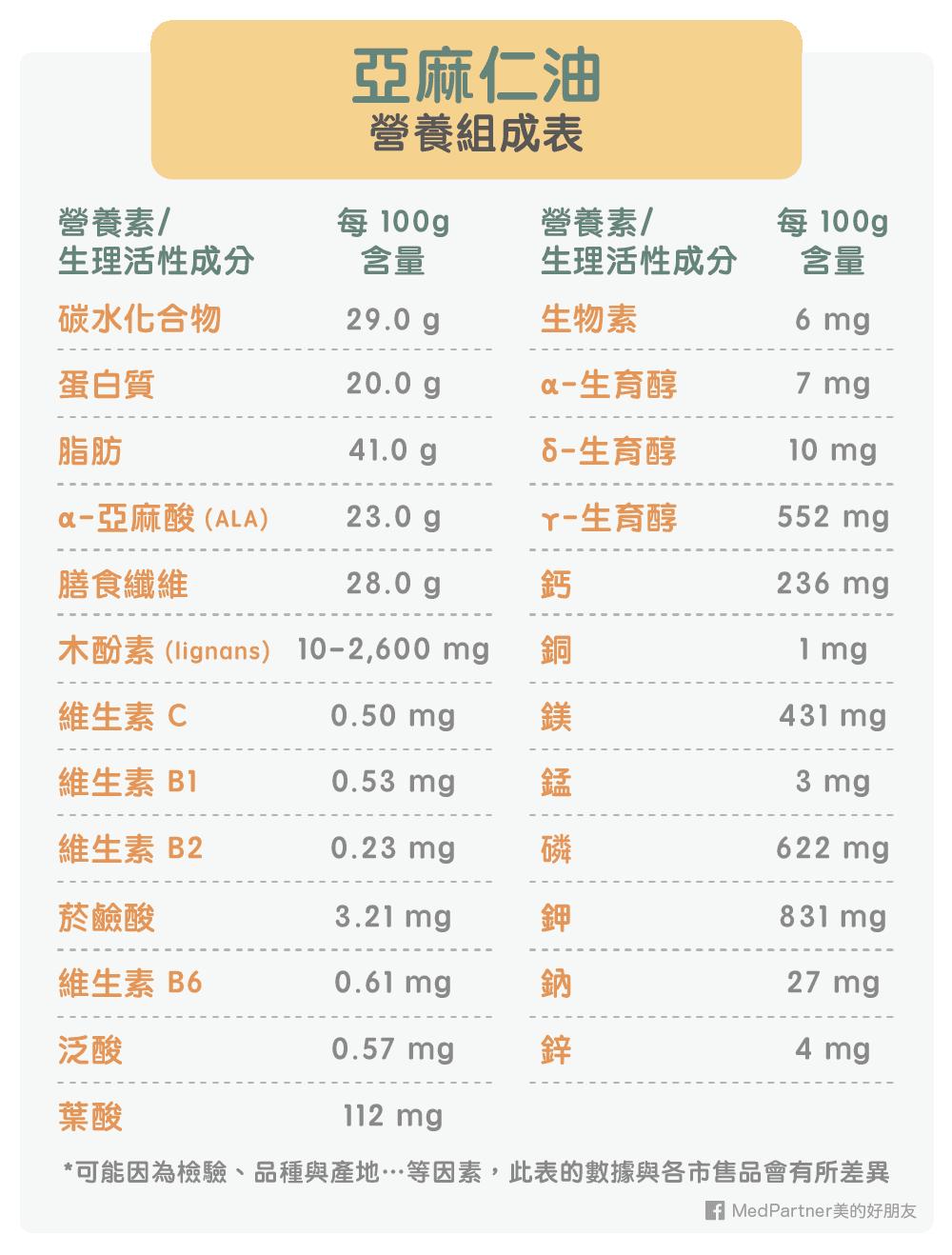 亞麻仁油營養組成表