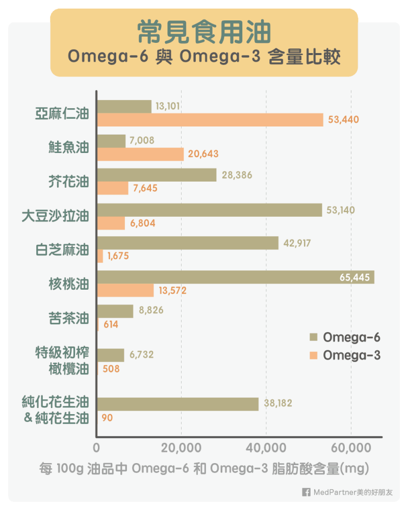 常見油品 Omega-6 與 Omega-3 脂肪酸比較圖