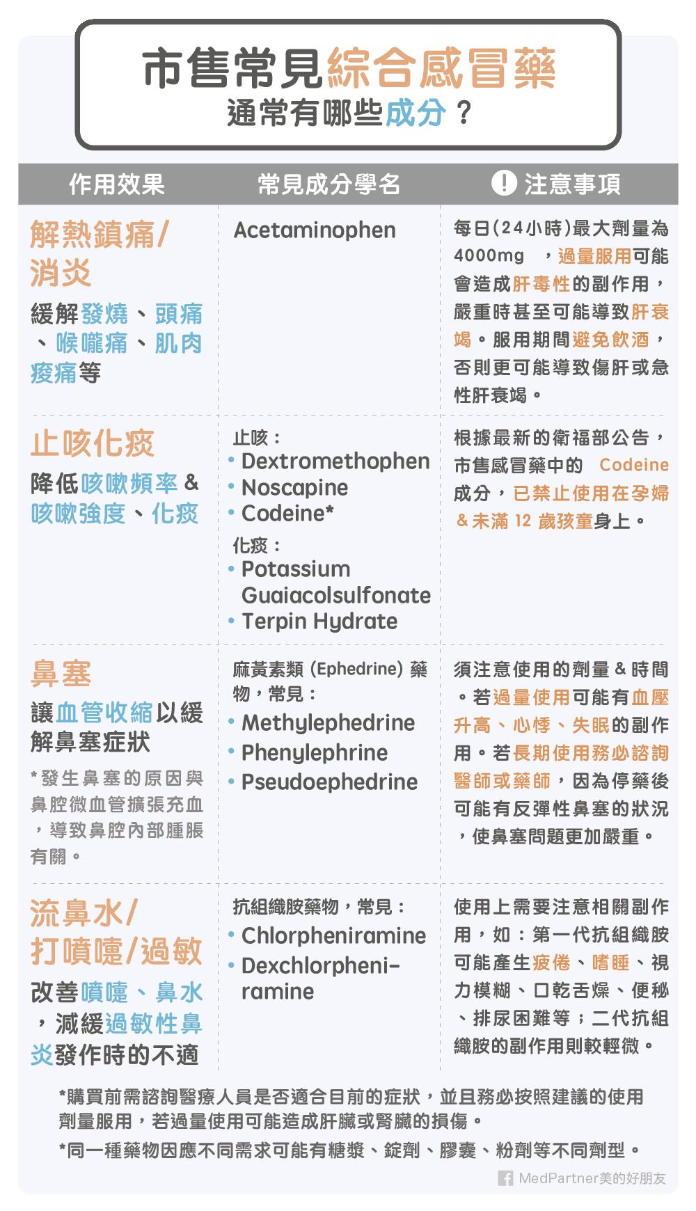 綜合感冒藥常見成分