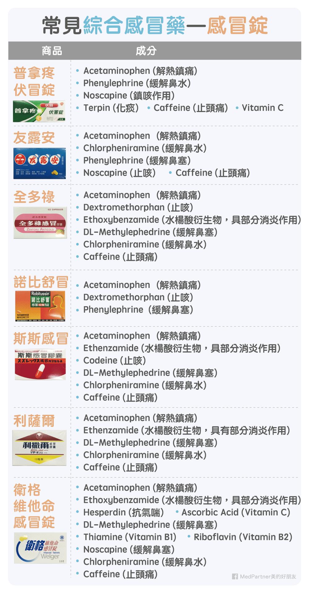 常見綜合感冒藥