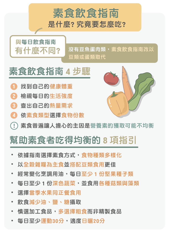 素食飲食指南總整理