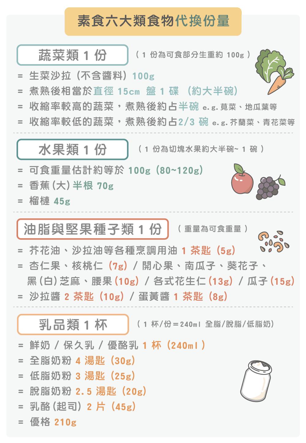 素食六大類食物代換分量1