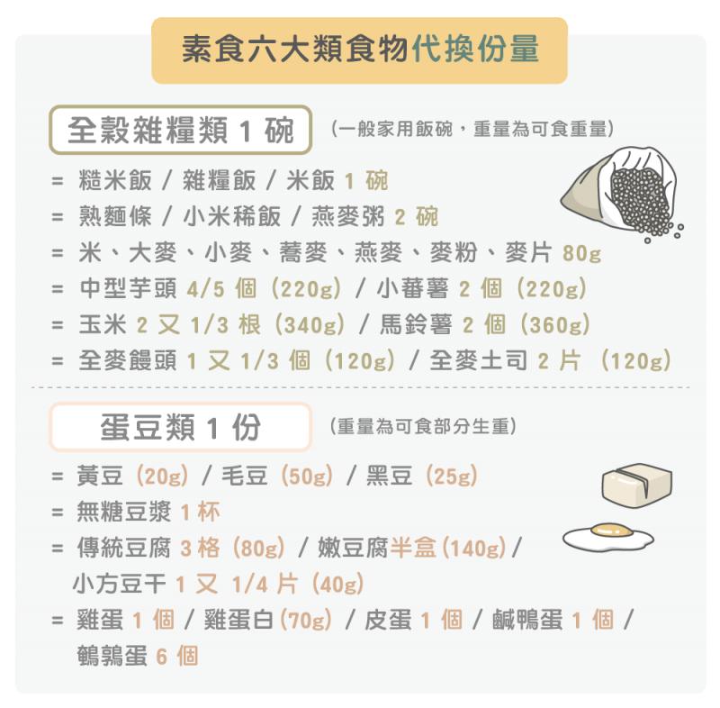 素食六大類食物代換份量2