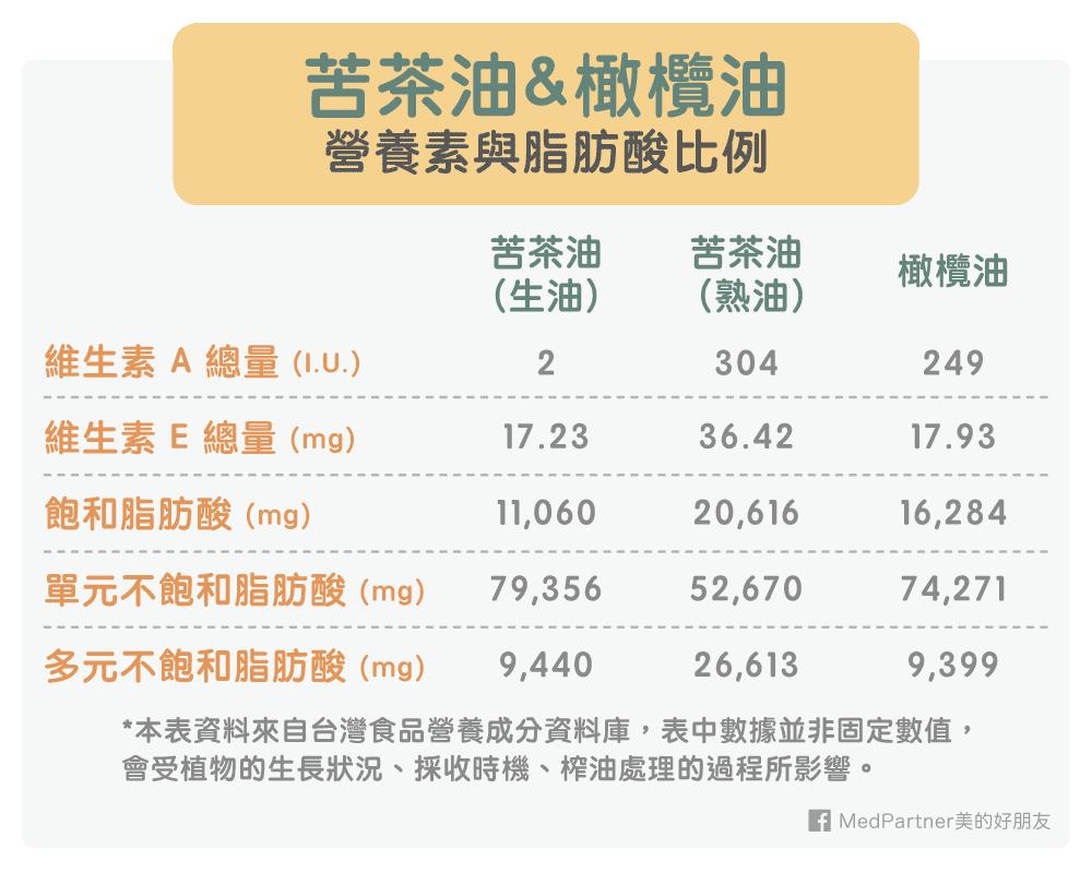 苦茶油與橄欖油營養素與脂肪酸比較