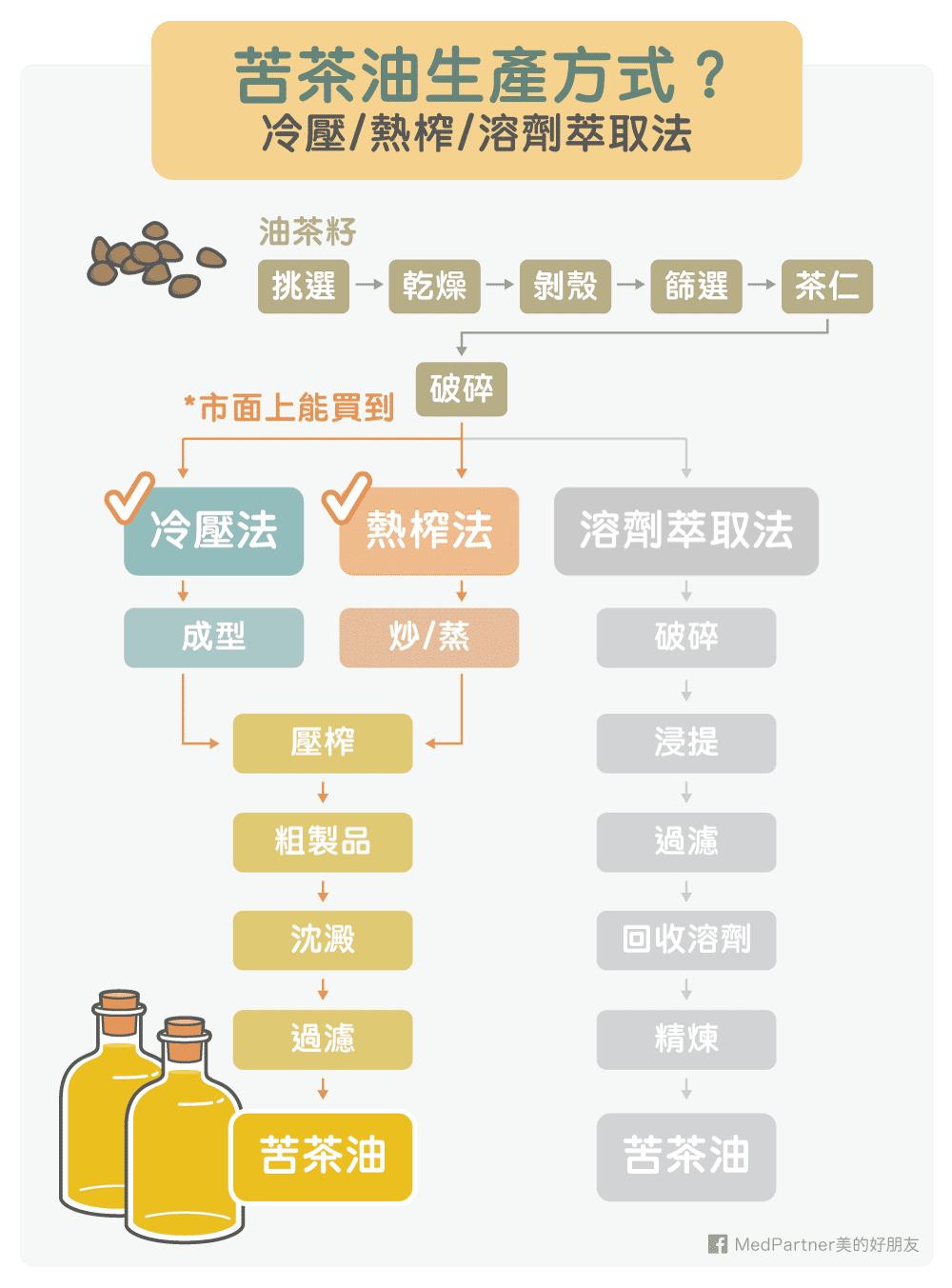 苦茶油的生產方式