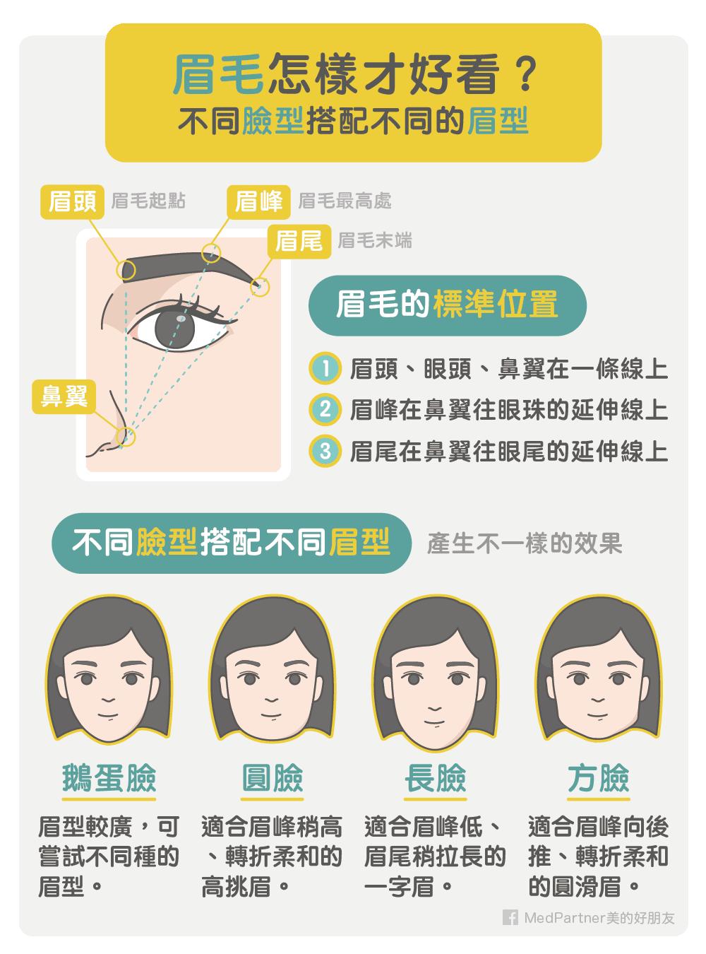 不同臉型與眉型的搭配