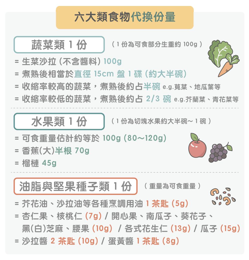 六大類食物代換份量2