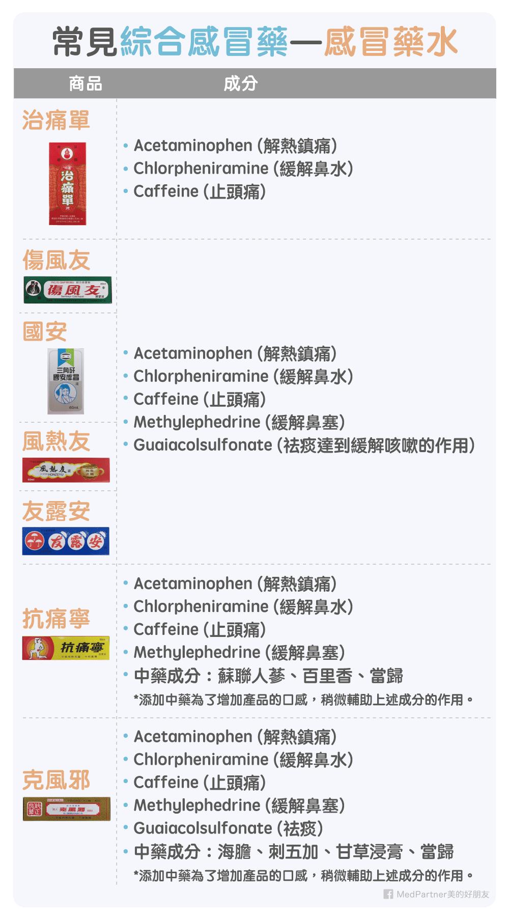 常見綜合感冒藥-感冒藥水