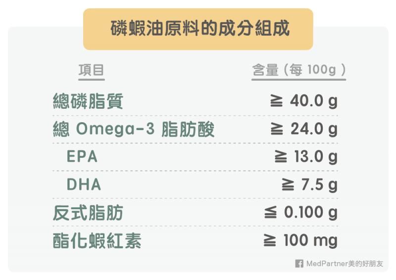 磷蝦油原料成分