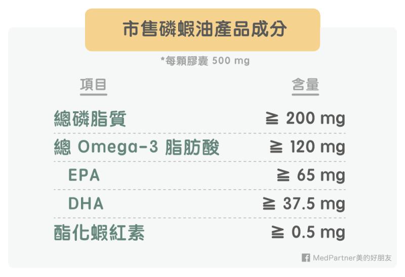 磷蝦油產品成分組成