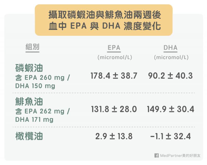 攝取磷蝦油與鯡魚油後EPA與DHA變化