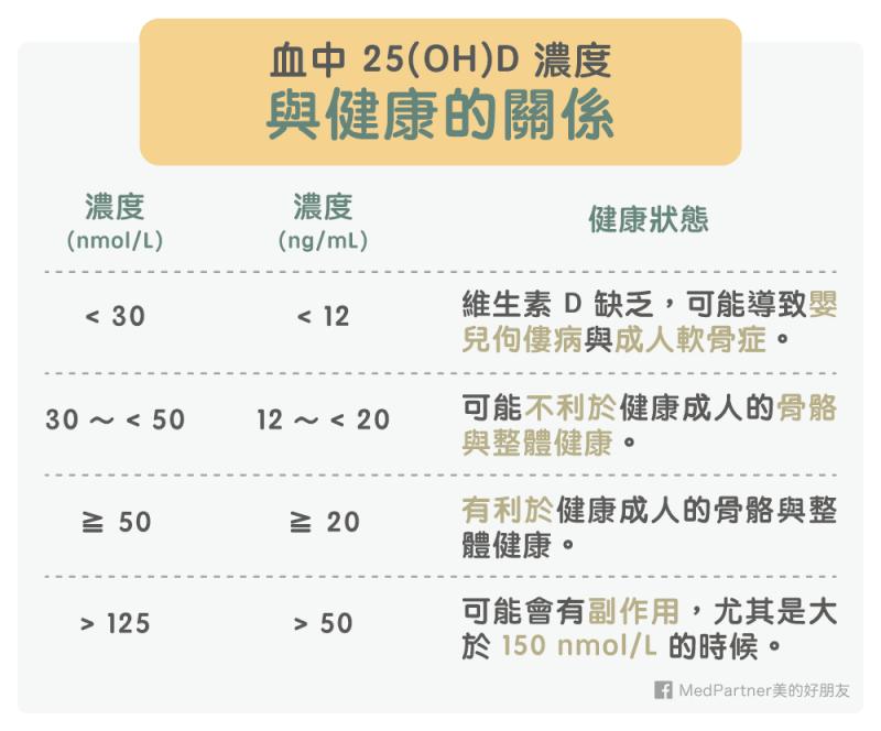 血中 25(OH)D 濃度與健康的關係