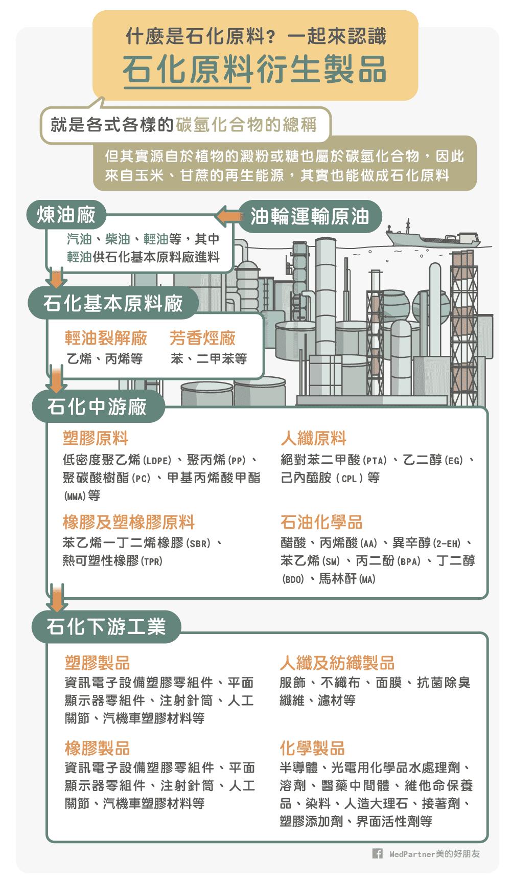 石化原料製品介紹