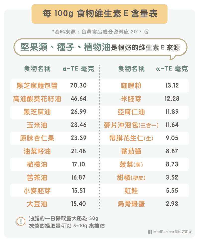 食物維生素E 含量表