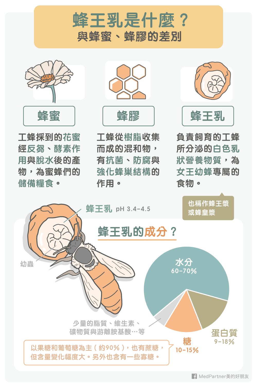 蜂王乳是什麼?