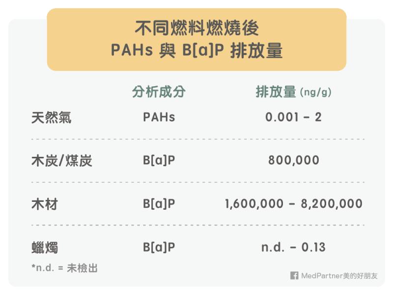 不同燃料PAHs和B[a]P排放量