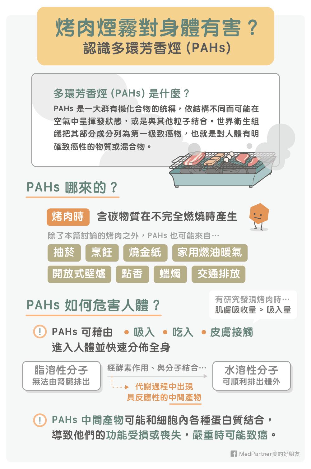PAHs的介紹