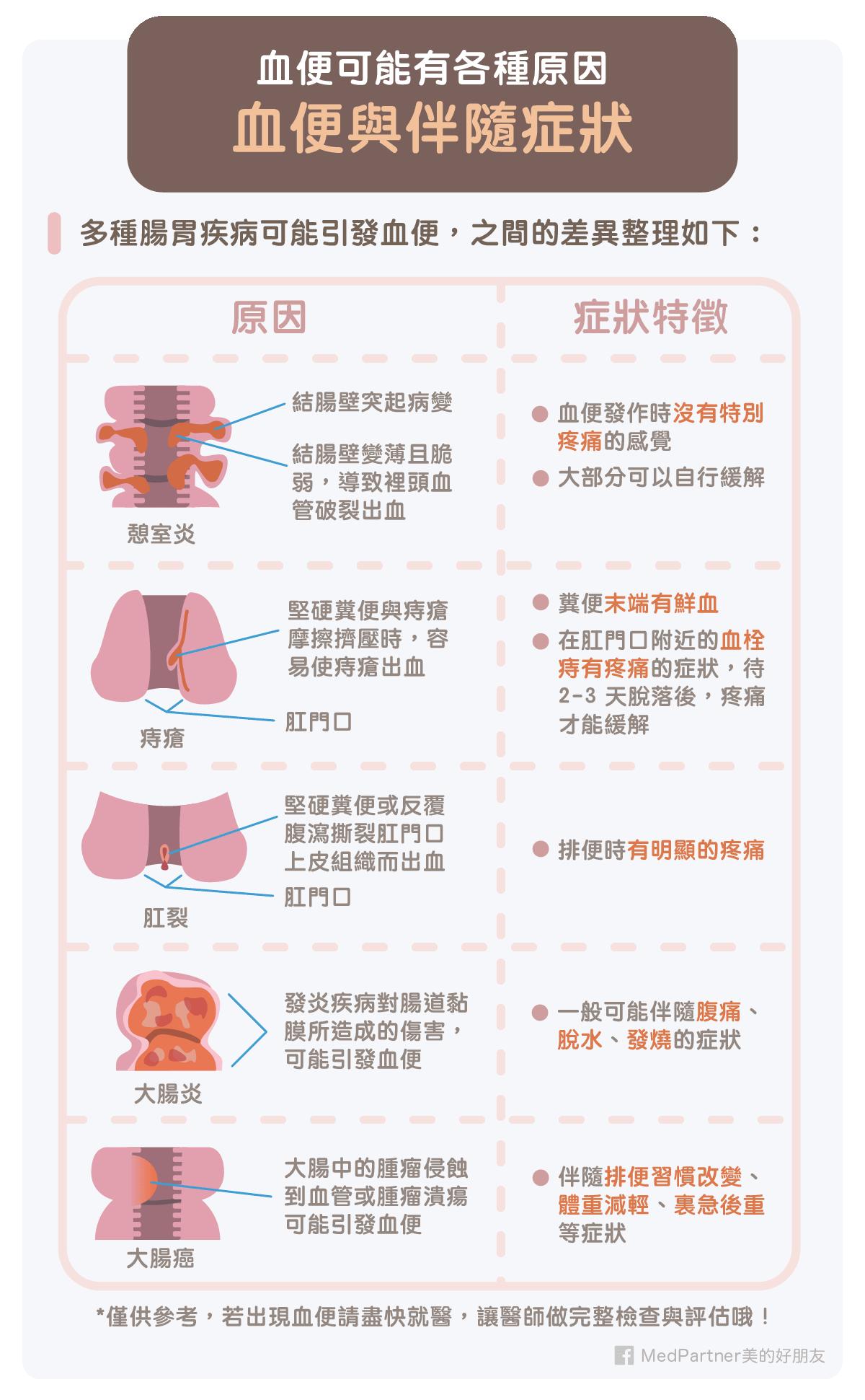 血便原因與伴隨症狀