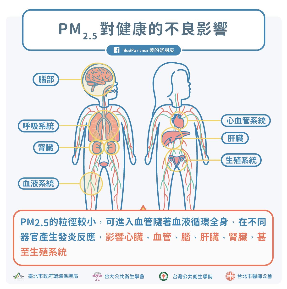 空汙PM2.5對健康的影響